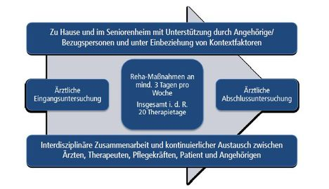 Mobile Geriatrische Reha_Überblick